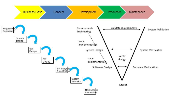 Waterfall approach V model example used in  transition to SAFe upgrading performance article