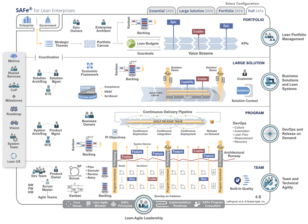 Scaled Agile Framework (SAFe) diagram used in  transition to SAFe upgrading performance article